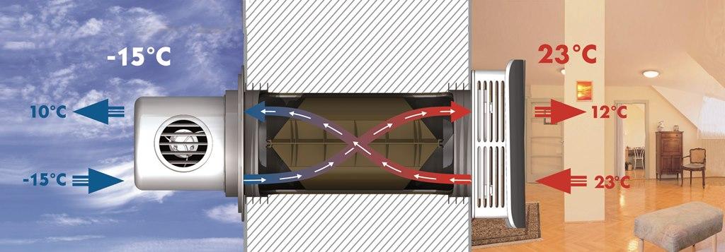 Принцип работы бытового рекуператора воздуха