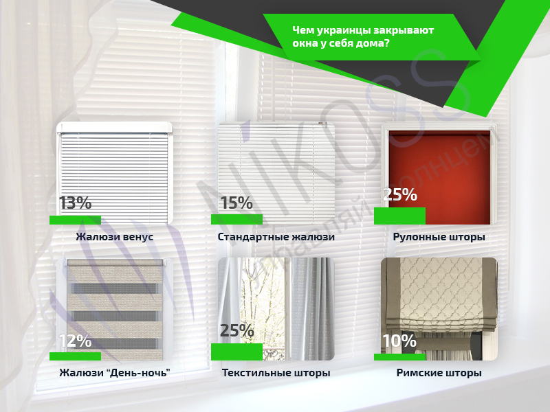 Сравнительная характеристика: какими шторами украинцы закрывают окна у себя дома