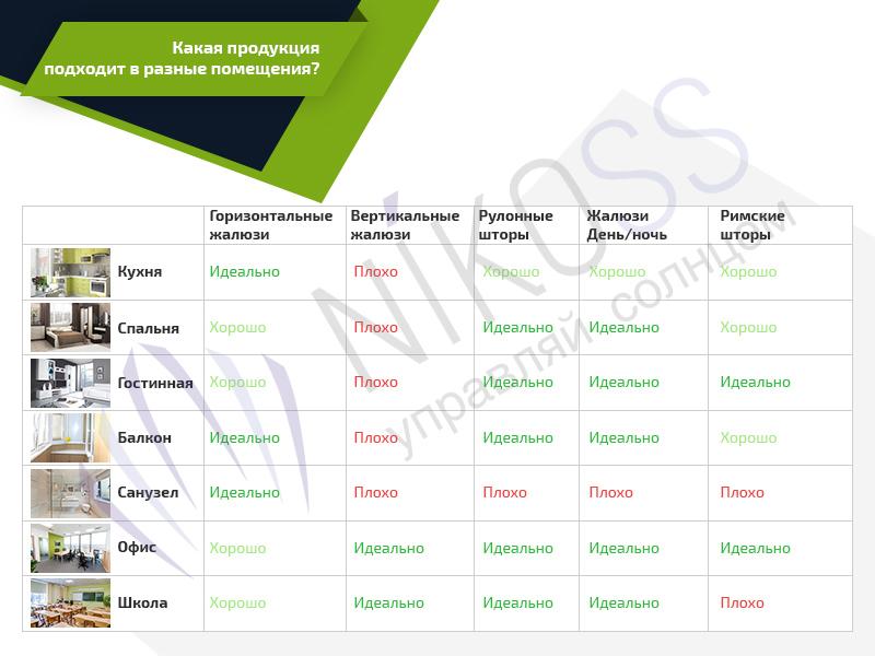Сравнительная характеристика: какие виды штор подходят для каких помещений